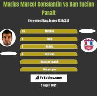 Marius Marcel Constantin vs Dan Lucian Panait h2h player stats