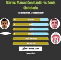 Marius Marcel Constantin vs Denis Ciobotariu h2h player stats
