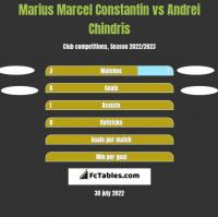 Marius Marcel Constantin vs Andrei Chindris h2h player stats