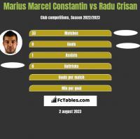 Marius Marcel Constantin vs Radu Crisan h2h player stats