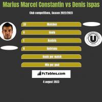 Marius Marcel Constantin vs Denis Ispas h2h player stats