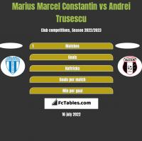 Marius Marcel Constantin vs Andrei Trusescu h2h player stats