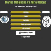 Marius Mihalache vs Adria Gallego h2h player stats