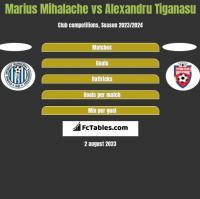 Marius Mihalache vs Alexandru Tiganasu h2h player stats