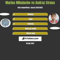 Marius Mihalache vs Andraz Struna h2h player stats