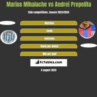 Marius Mihalache vs Andrei Prepelita h2h player stats