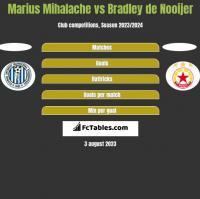 Marius Mihalache vs Bradley de Nooijer h2h player stats