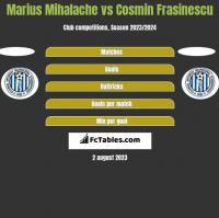 Marius Mihalache vs Cosmin Frasinescu h2h player stats