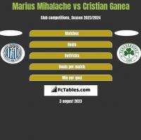 Marius Mihalache vs Cristian Ganea h2h player stats