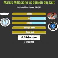Marius Mihalache vs Damien Dussaut h2h player stats