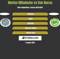 Marius Mihalache vs Dan Bucsa h2h player stats