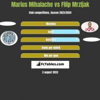 Marius Mihalache vs Filip Mrzljak h2h player stats