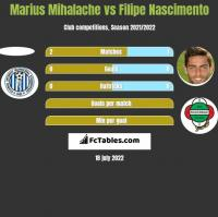 Marius Mihalache vs Filipe Nascimento h2h player stats