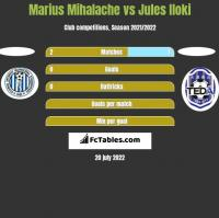 Marius Mihalache vs Jules Iloki h2h player stats