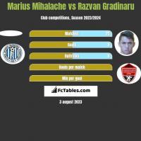 Marius Mihalache vs Razvan Gradinaru h2h player stats