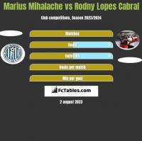 Marius Mihalache vs Rodny Lopes Cabral h2h player stats