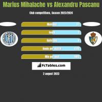 Marius Mihalache vs Alexandru Pascanu h2h player stats