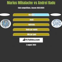 Marius Mihalache vs Andrei Radu h2h player stats