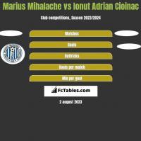 Marius Mihalache vs Ionut Adrian Cioinac h2h player stats