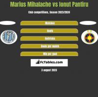 Marius Mihalache vs Ionut Pantiru h2h player stats