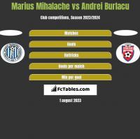 Marius Mihalache vs Andrei Burlacu h2h player stats