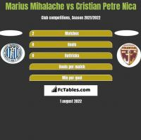 Marius Mihalache vs Cristian Petre Nica h2h player stats