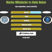 Marius Mihalache vs Radu Bobac h2h player stats