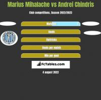 Marius Mihalache vs Andrei Chindris h2h player stats