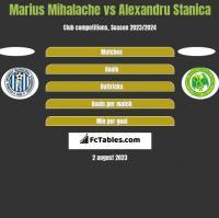 Marius Mihalache vs Alexandru Stanica h2h player stats