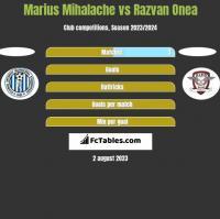 Marius Mihalache vs Razvan Onea h2h player stats