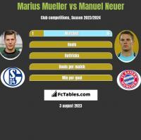 Marius Mueller vs Manuel Neuer h2h player stats