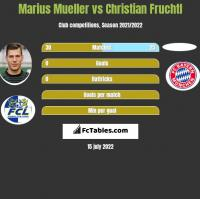 Marius Mueller vs Christian Fruchtl h2h player stats