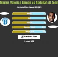 Marius Valerica Gaman vs Abdullah Al Zoari h2h player stats