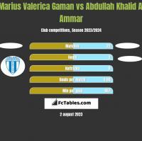 Marius Valerica Gaman vs Abdullah Khalid Al Ammar h2h player stats