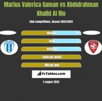 Marius Valerica Gaman vs Abdulrahman Khalid Al Rio h2h player stats