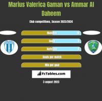Marius Valerica Gaman vs Ammar Al Daheem h2h player stats
