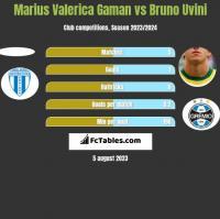 Marius Valerica Gaman vs Bruno Uvini h2h player stats