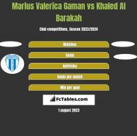 Marius Valerica Gaman vs Khaled Al Barakah h2h player stats