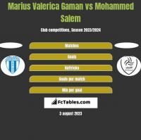 Marius Valerica Gaman vs Mohammed Salem h2h player stats