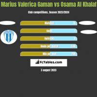 Marius Valerica Gaman vs Osama Al Khalaf h2h player stats