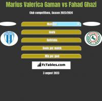 Marius Valerica Gaman vs Fahad Ghazi h2h player stats