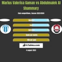 Marius Valerica Gaman vs Abdulmalek Al Shammary h2h player stats