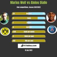 Marius Wolf vs Abdou Diallo h2h player stats