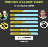 Marius Wolf vs Alexander Esswein h2h player stats