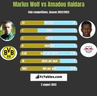 Marius Wolf vs Amadou Haidara h2h player stats