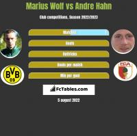 Marius Wolf vs Andre Hahn h2h player stats
