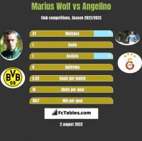 Marius Wolf vs Angelino h2h player stats