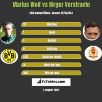 Marius Wolf vs Birger Verstraete h2h player stats