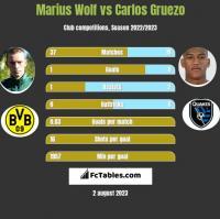 Marius Wolf vs Carlos Gruezo h2h player stats