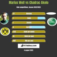 Marius Wolf vs Chadrac Akolo h2h player stats